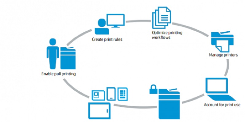 HP-Access-Control