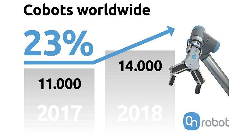 onrobot-OR-Statistic-Cobots-