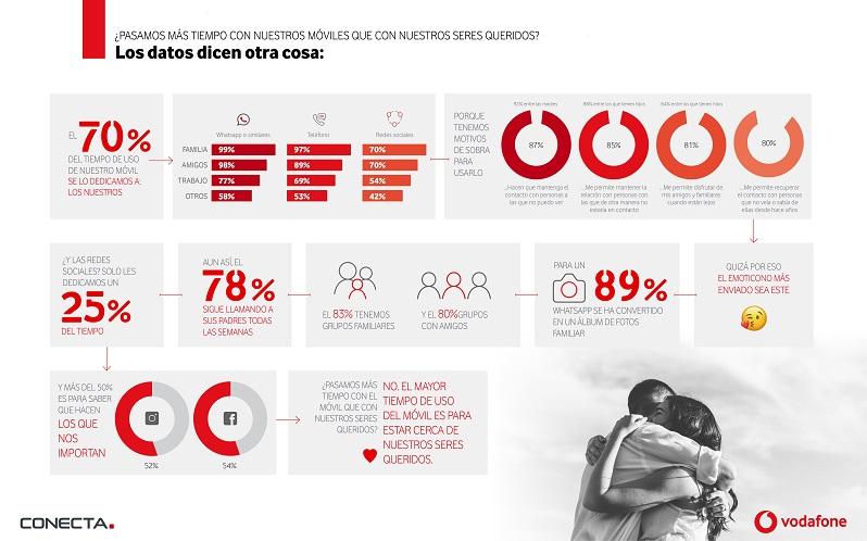 Vodafone-tiempodeuso_infografía
