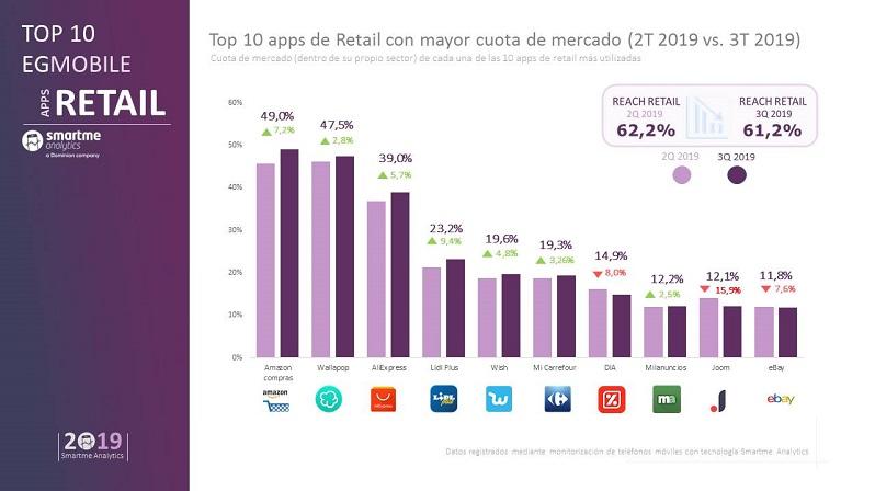 smartme-Retail-Q3