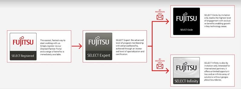 fujitsu_select-partner-program