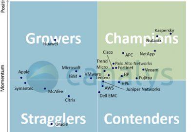Kaspersky supera a sus competidores en el índice de satisfacción del canal de Canalys