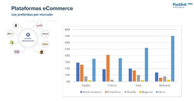 Nueva encuesta de Packlink sobre el eCommerce